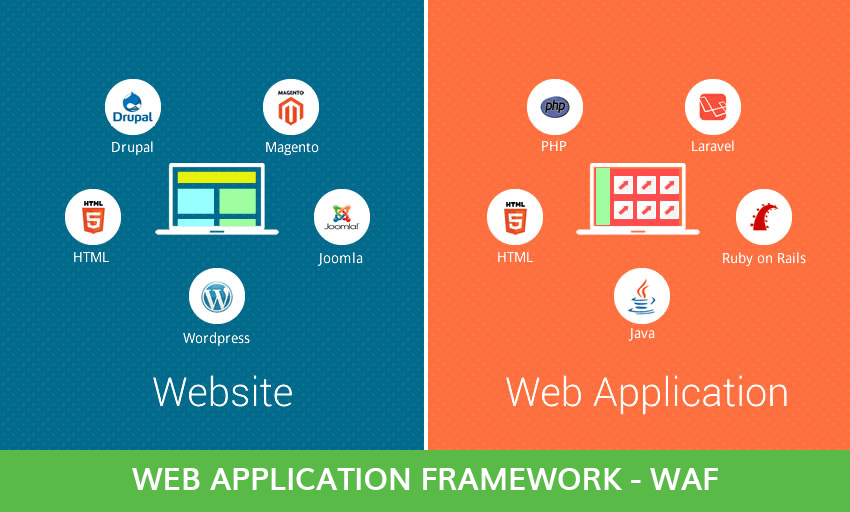Web Application Framework-WAF