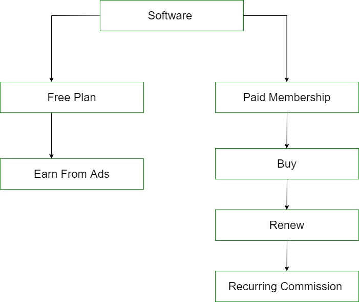 how-to-start-a-saas-business
